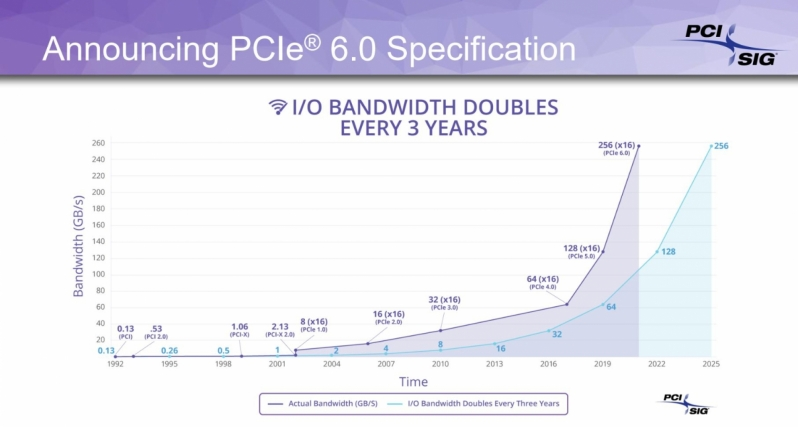 PCIe 6.0 remains on track for a 2021 launch, delivering breakthrough bandwidth for future devices