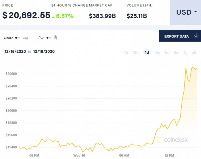 Bitcoin pricing has surpassed $20,000 for the first time