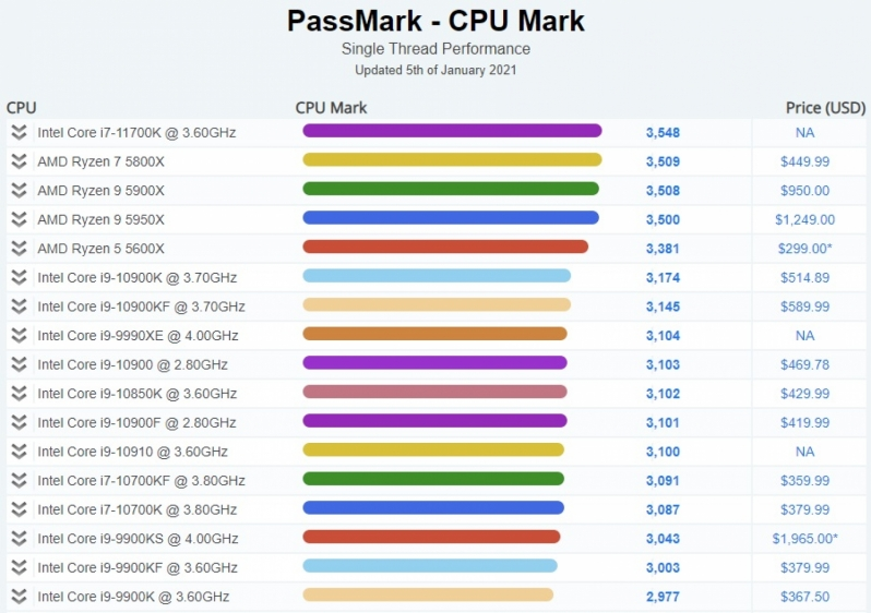 Intel i9 11700K CPU tops PassMark's single-threaded benchmark charts