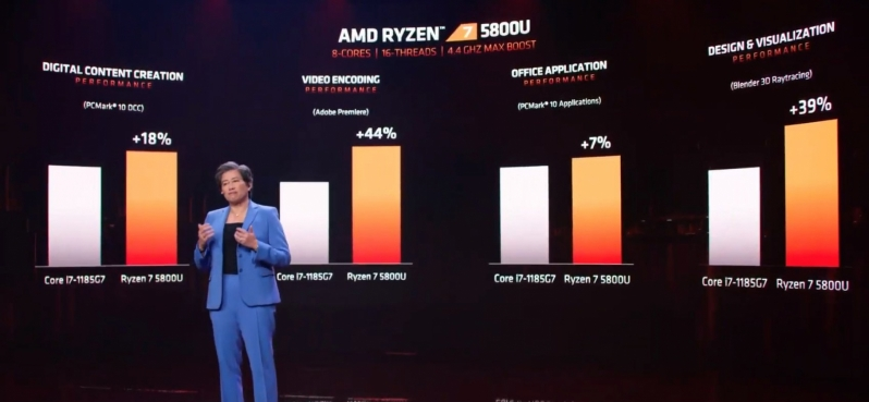 AMD launches the
