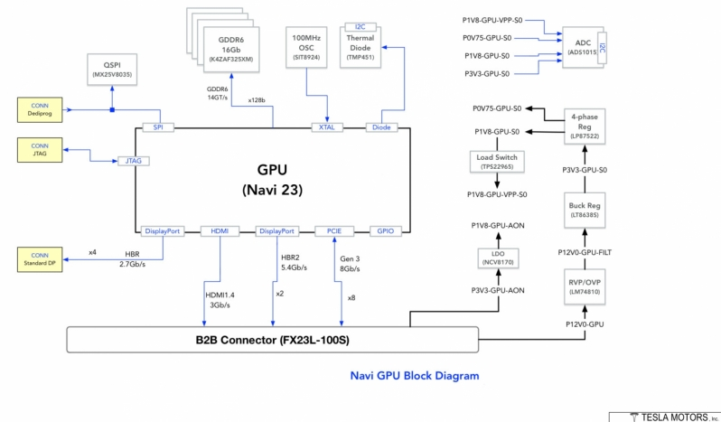Leaked block diagram puts AMD's Navi 23 GPU in Tesla's Model S Infotainment system