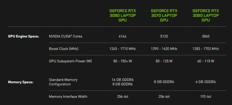 Nvidia forces laptop makers to be transparent about their RTX 30 Mobile specs