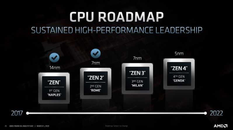 AMD's Zen 4 reportedly delivers a 29% IPC increase with Genoa