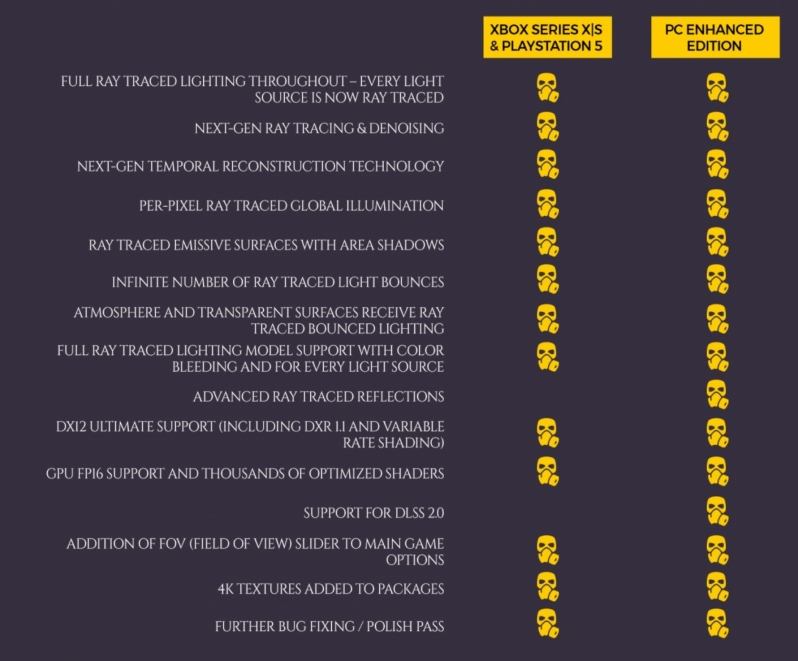 A4 Games reveals Metro Exodus PC Enhanced Edition - Ray Tracing is Mandatory