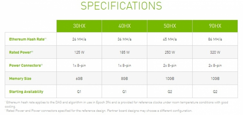 Nvidia's CMP HX series of mining processors are coming - Here's the specs