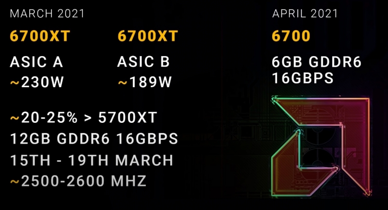AMD's RX 6700 XT will reportedly launch with two variants - 20%+ performance gain over last-gen