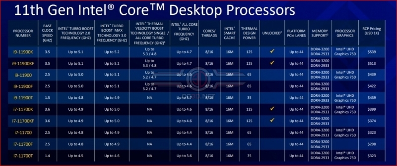 Intel launches its 11th Gen Rocket Lake processors - Has Team Blue Reclaimed Gaming Leadership?