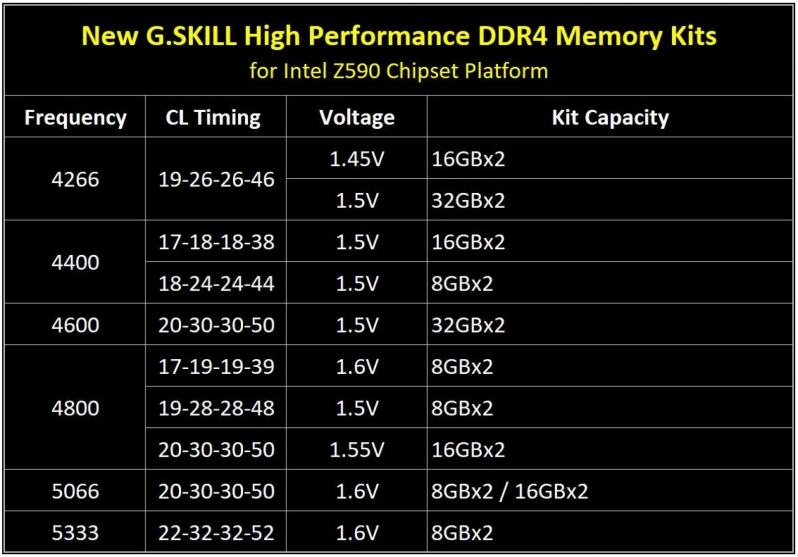 G.Skill launches Extreme memory modules for Intel's Z590 platform with up to 5333MHz speeds