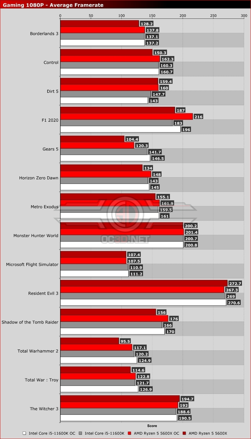 Intel i5-11600K vs AMD Ryzen 5 5600X in Gaming